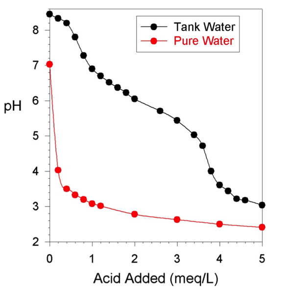 Figure 1. A pH titration of pure water and water from the author's reef tank using 0.1 N HCl.