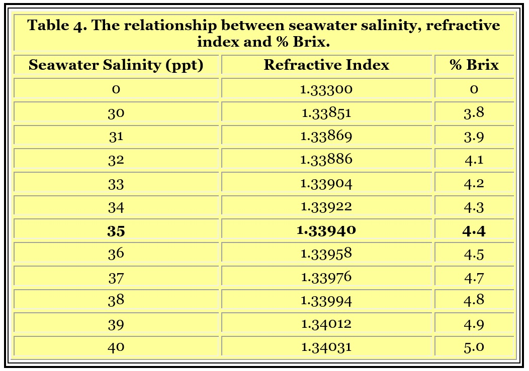 Refractometers And Salinity Measurement Reefedition